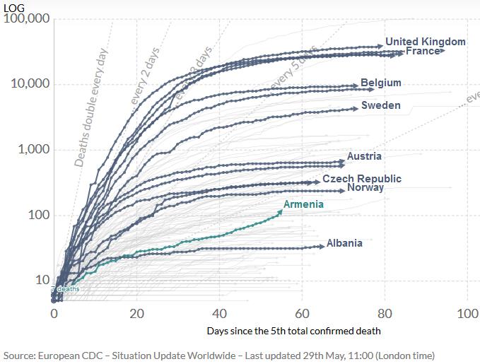 1961182024_2020-05-3001_17_58-Coronavirus(COVID-19)Deaths-StatisticsandResearch-OurWorldinData.png.33a65ca31cc0f8bceab53fa03013a420.png