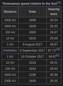 2020-06-05-oumuamua-distance.png.8229090fe6851a62ea1120de2aff6605.png
