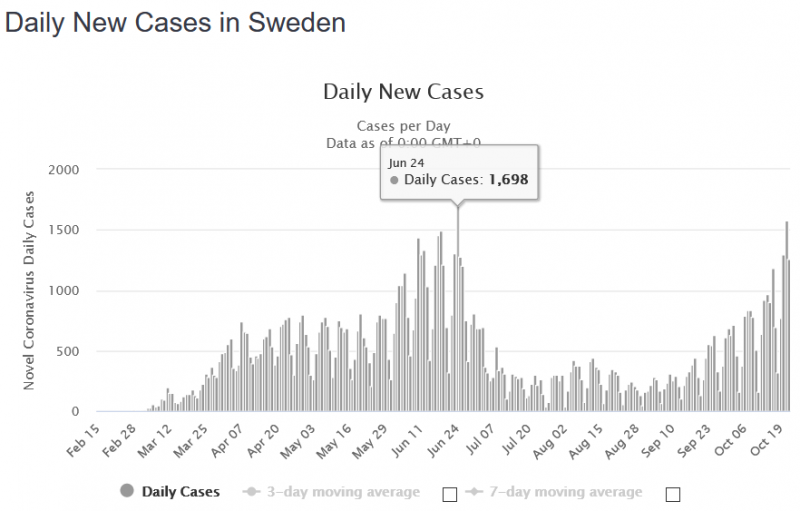 1808136511_2020-10-2400_27_33-SwedenCoronavirus_110594Casesand5933Deaths-Worldometer.thumb.png.6ac515d4a03e0660d30fa7b857bf9bf5.png